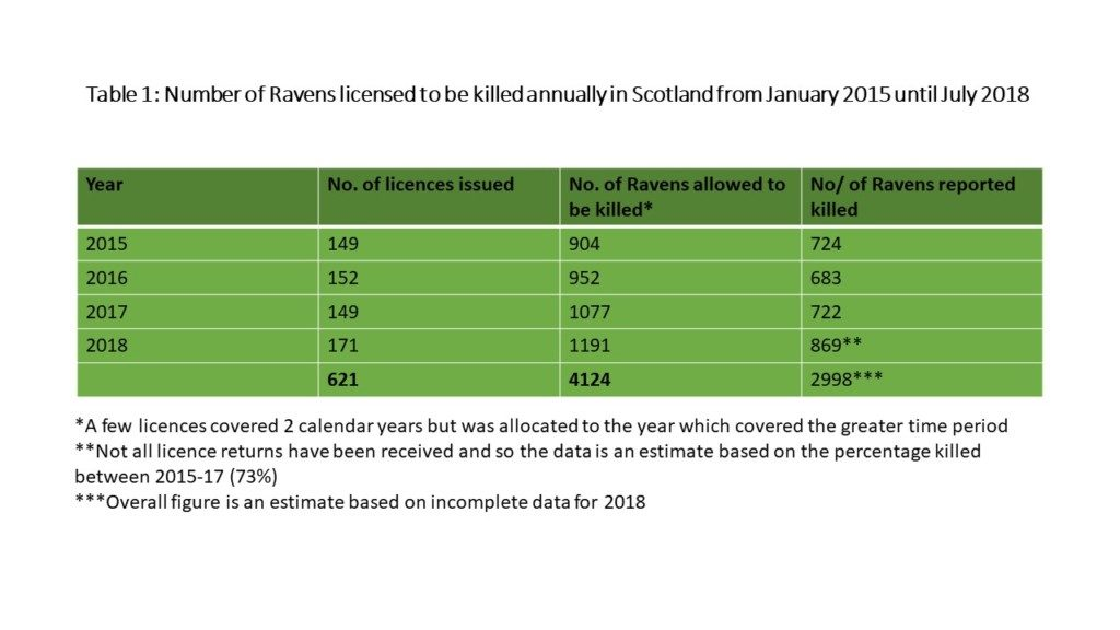 Raven data Scotland1